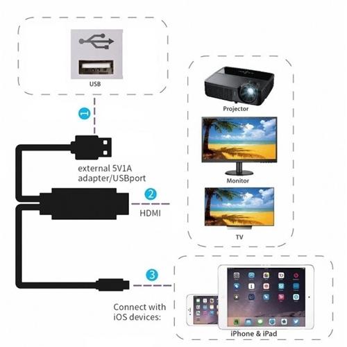 מתאם לחיבור IPHONE/IPAD ל-TV בחיבור ישיר