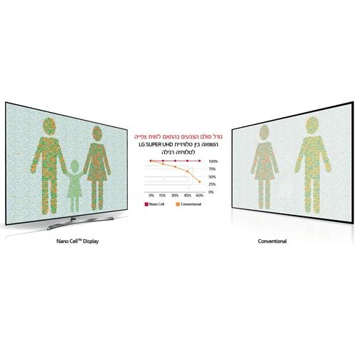 """טלוויזיה 65"""" LED SMART 4K Nano Cell דגם: 65UK7500P"""