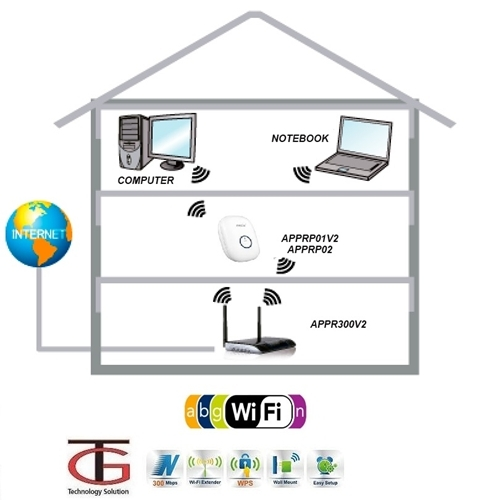 מגדיל טווח אינטרנט אלחוטי