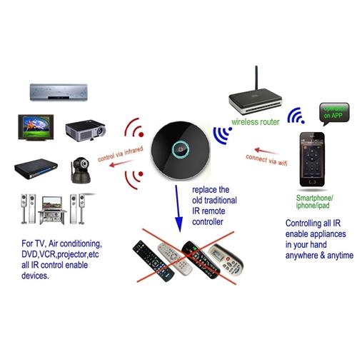מערכת בקרת בית חכם אלחוטית בחיבור WIFI בעלת IR