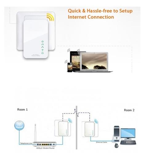 מבריק מתאמי מתח להעברת רשת האינטרנט על גבי חשמל אלחוטימתאמי מתח להעברת CB-62