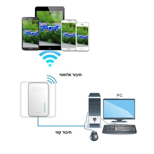 רק החוצה מתאמי מתח להעברת רשת האינטרנט על גבי חשמל אלחוטימתאמי מתח להעברת XJ-23
